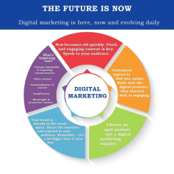 The digital marketing future is now