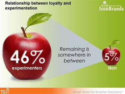 It's time to reconsider brand loyalty